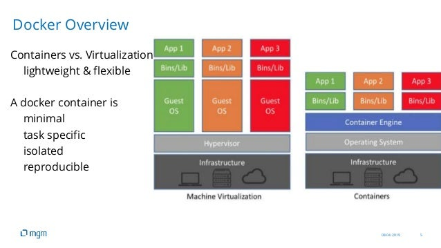 08.04.2019 5 Containers vs. Virtualization lightweight & flexible A docker container is minimal task specific isolated rep...