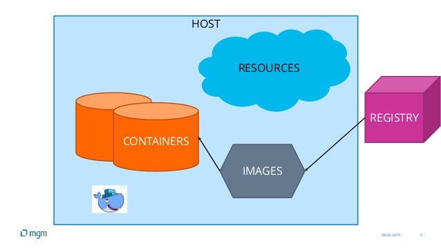 08.04.2019 9 HOST RESOURCES CONTAINERS IMAGES REGISTRY