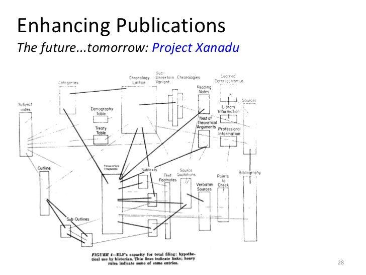 Enhancing Publications The future...tomorrow:  Project Xanadu 10 June 2011 KNAW e-Humanities Group