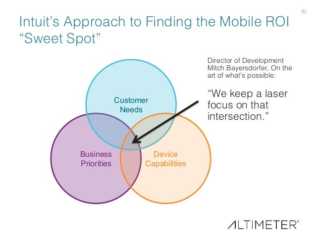 """20! Intuit's Approach to Finding the Mobile ROI """"Sweet Spot""""! Business Priorities Customer Needs Device Capabilities Direc..."""