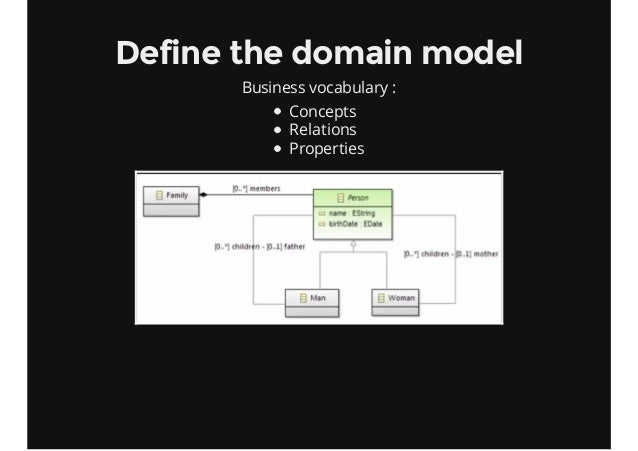 Define the domain model Business vocabulary : Concepts Relations Properties