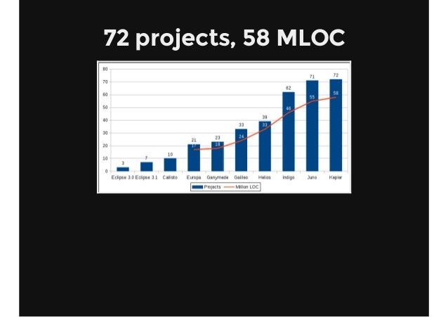 72 projects, 58 MLOC