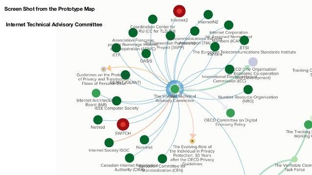 Ecosystem map Prototype & Future Vision