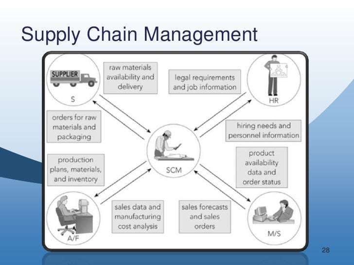management and supply function Supply chain management is often taken for granted in the business world regardless of industry, the supply chain is the backbone of any company it begins with procuring the materials or services needed to create the end product and continues until the finished goods are in the customer's hands.