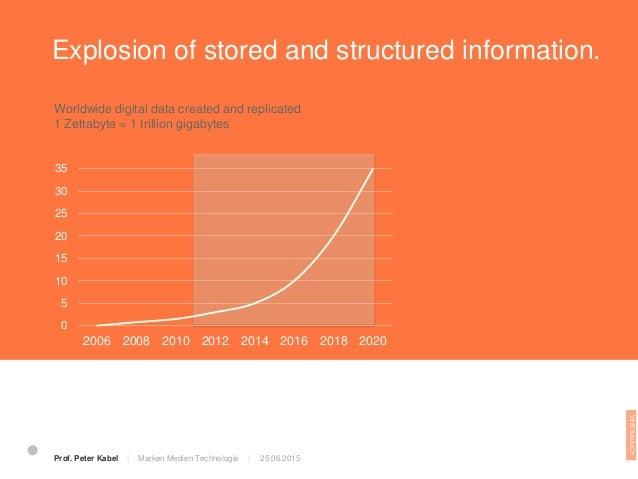 Die digitale Evolution 25.06.2015Prof. Peter Kabel   Marken Medien Technologie   Grafik: netzökonom – Holger Schmidt