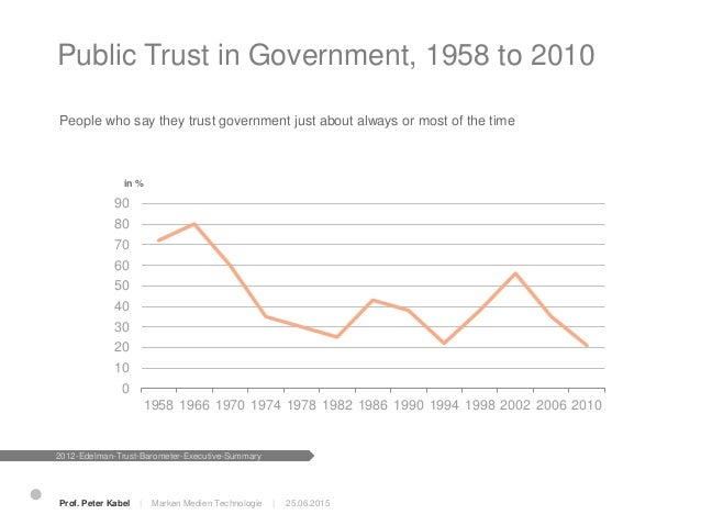 Distrust is growing: more countries are now distrusters 25.06.2015 2011 2012 Trusters Neutral Distruster s 2012-Edelman-Tr...