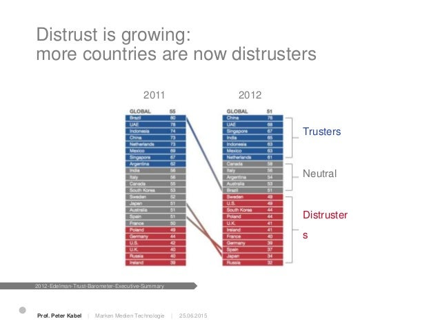Biggest decline in trust in government in Barometer history VERTRAULICH 2012-Edelman-Trust-Barometer-Executive-Summary 25....
