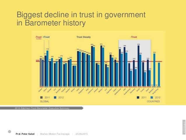 25.06.2015 Several mature economies see double-digit drops in business trust VERTRAULICH 2012-Edelman-Trust-Barometer-Exec...