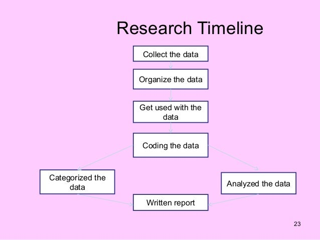 Research Timeline Example Barca Fontanacountryinn Com