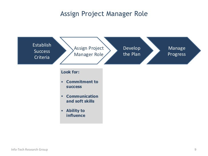 info tech project management The manager, research delivers advisory services to a variety of info-tech research group research members (clients) with the goal of providing measurable value by improving strategy, processes and organization around data and information management.