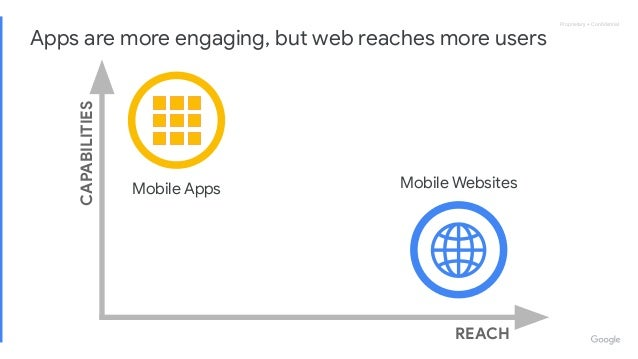 Proprietary + ConfidentialProprietary + Confidential REACH CAPABILITIES Apps are more engaging, but web reaches more users M...