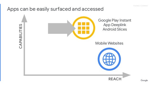 Proprietary + ConfidentialProprietary + Confidential REACH CAPABILITIES Apps can be easily surfaced and accessed Google Play...