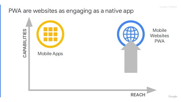 Proprietary + ConfidentialProprietary + Confidential REACH CAPABILITIES PWA are websites as engaging as a native app Mobile ...