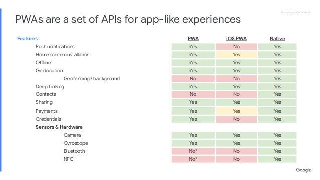 Proprietary + ConfidentialProprietary + Confidential Features PWA iOS PWA Native Push notifications Yes No Yes Home screen i...