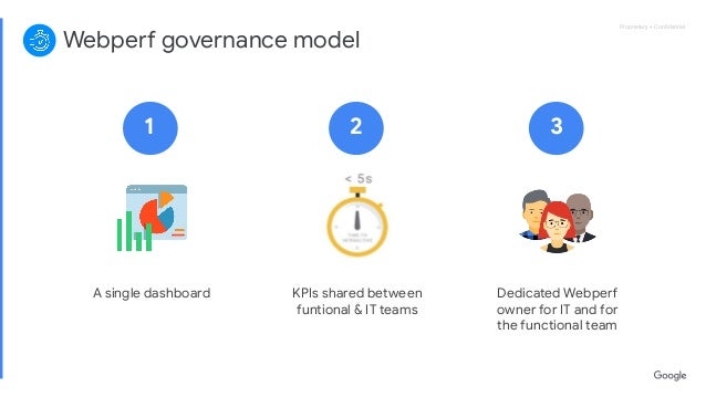 Proprietary + ConfidentialProprietary + Confidential Webperf governance model A single dashboard KPIs shared between funtion...