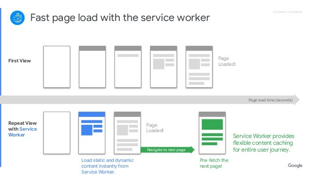 Proprietary + ConfidentialProprietary + Confidential Fast page load with the service worker First View Repeat View with Serv...