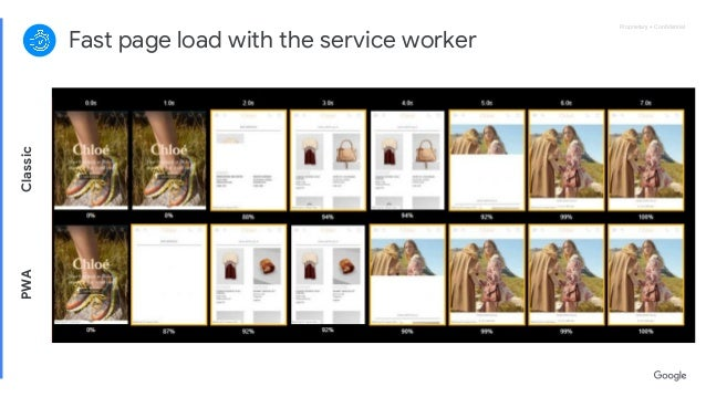 Proprietary + ConfidentialProprietary + Confidential Fast page load with the service worker ClassicPWA