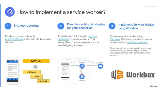 Proprietary + ConfidentialProprietary + Confidential How to implement a service worker? Re-structure your site with App Shel...