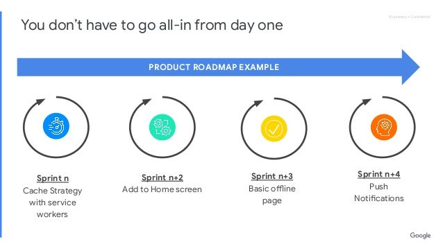 Proprietary + ConfidentialProprietary + Confidential You don't have to go all-in from day one PRODUCT ROADMAP EXAMPLE Sprint...