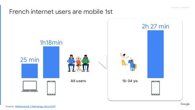 Proprietary + ConfidentialProprietary + Confidential 1h18min 25 min French internet users are mobile 1st Source : Médiamétri...