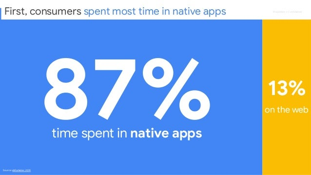 Proprietary + Confidential 87% 13% time spent in native apps on the web Source: eMarketer, 2019 First, consumers spent most...