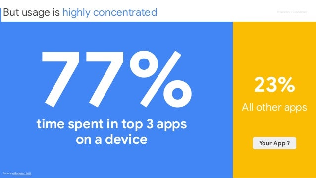Proprietary + Confidential 77% 23% time spent in top 3 apps on a device All other apps Source: eMarketer, 2018 Your App ? B...