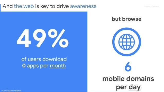 Proprietary + Confidential 49% of users download 0 apps per month Source: Comscore & eMarketer 6 mobile domains per day but...