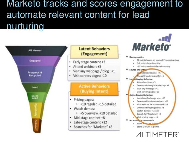 Marketo tracks and scores engagement to automate relevant content for lead nurturing