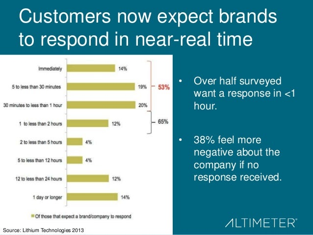 Customers now expect brands to respond in near-real time •  •  Source: Lithium Technologies 2013  Over half surveyed want ...