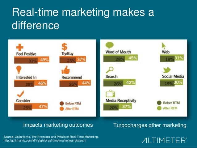 Real-time marketing makes a difference  Impacts marketing outcomes Source: GolinHarris, The Promises and Pitfalls of Real-...