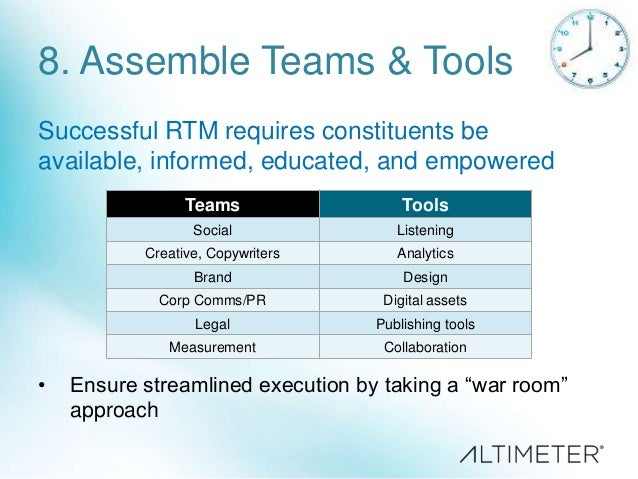 Apply the ―War Room‖ technique based on the RTM use case  Unplanned & Reactive  Anticipated Events  Planned & Proactive  E...