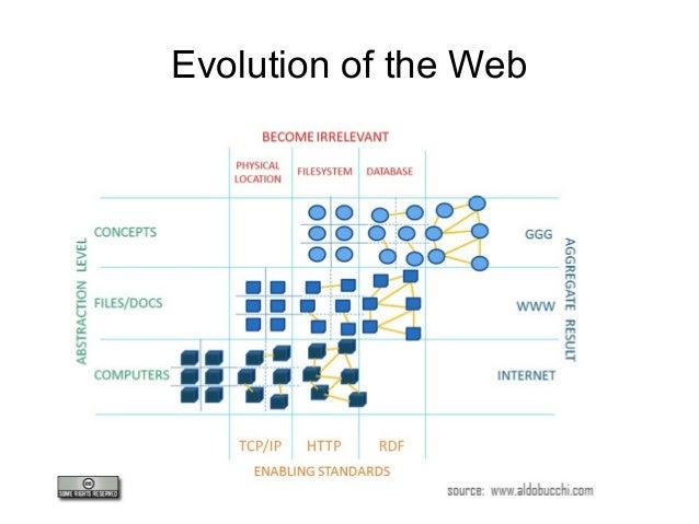 The Semantic Web and Drupal 7 - Loja 2013