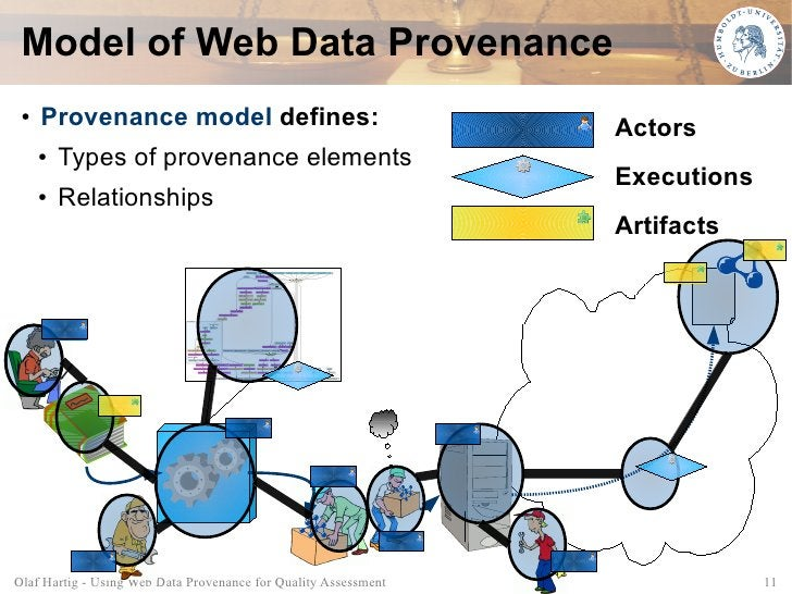 Model of Web Data Provenance  ●   Provenance model defines:                                   Actors      ●   Types of pro...