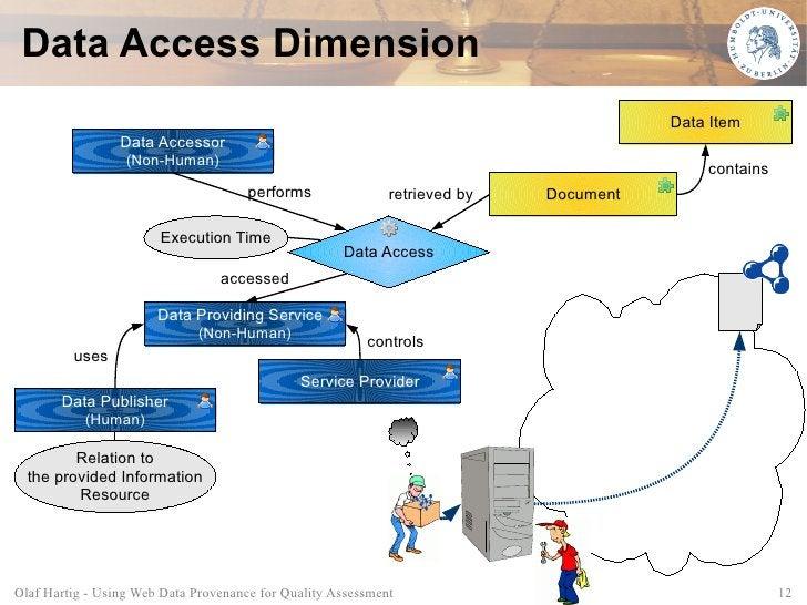 Data Access Dimension                                                                                        Data Item    ...