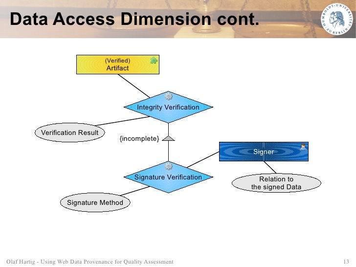 Data Access Dimension cont.                                      (Verified)                                      Artifact ...
