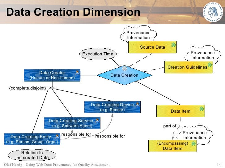 Data Creation Dimension                                                                         Provenance                ...