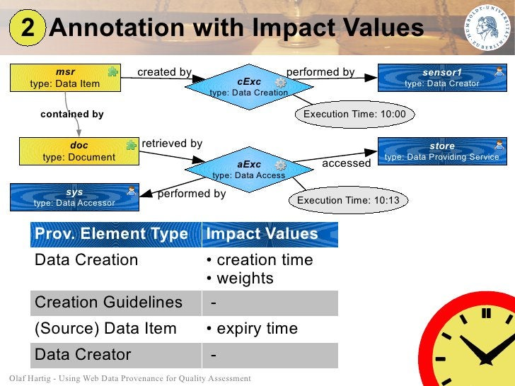 2 Annotation with Impact Values            msr                  created by                                performed by    ...