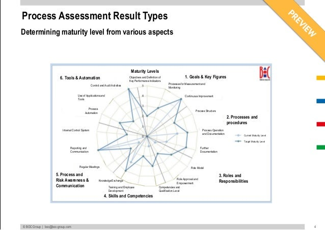 measuring quality management level with reference Concepts: measuring quality criteria that will be used to identify the desired level of quality and determine if it to project management for.