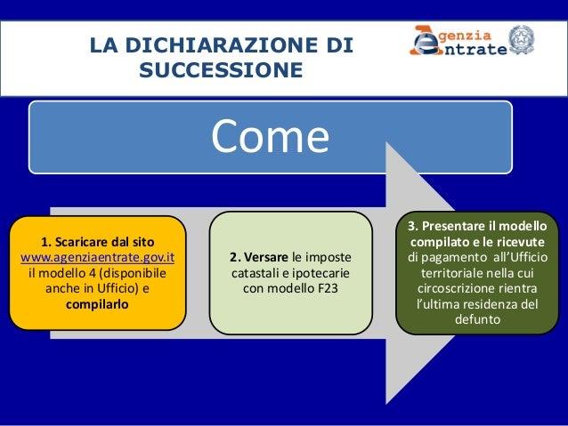 ... Di Apertura Della Successione (dal Decesso Del Contribuente); 2.