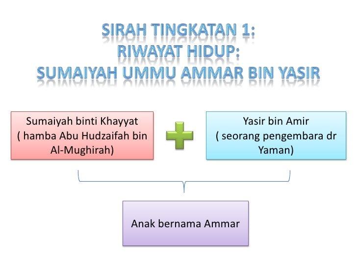 Sirahtingkatan 1:<br />Riwayathidup:<br />sumaiyahummuammar bin yasir<br />SumaiyahbintiKhayyat<br />( hambaAbu Hudzaifah ...
