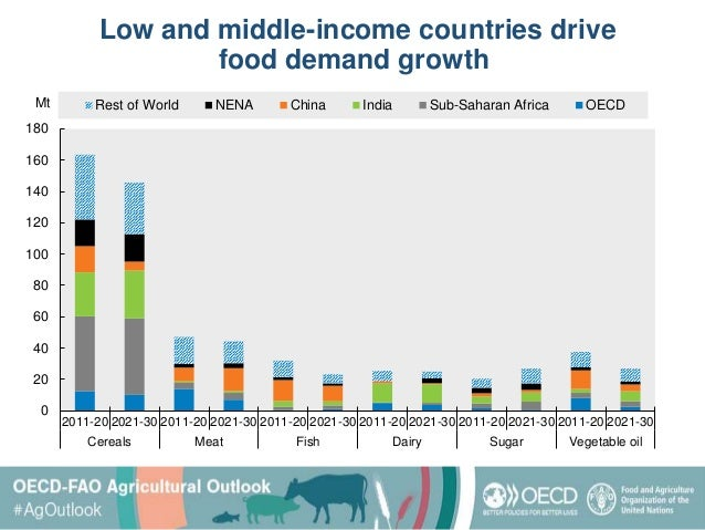 Low and middle-income countries drive food demand growth 0 20 40 60 80 100 120 140 160 180 2011-20 2021-30 2011-20 2021-30...