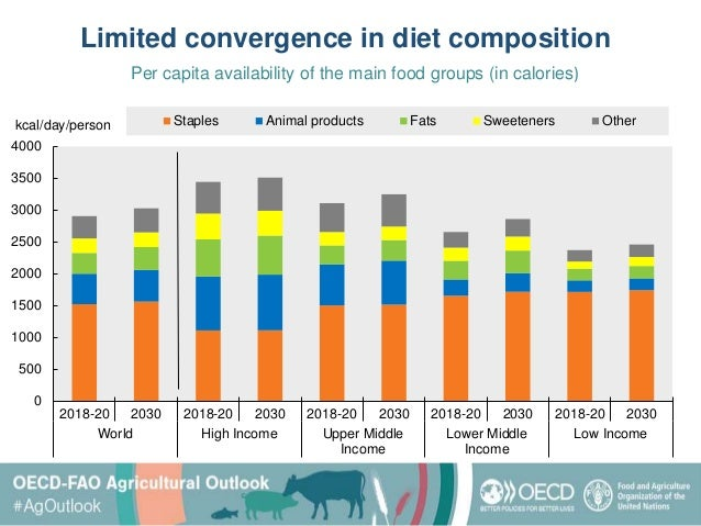 OECD-FAO Agricultural Outlook 2021-2030 Slide 2