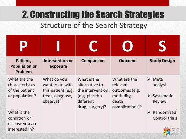 Structure of the Search Strategy P I C O S Patient, Population or Problem Intervention or exposure Comparison Outcome Stud...