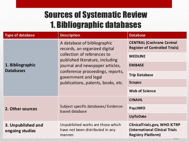 Sources of Systematic Review 1. Bibliographic databases Type of database Description Database 1. Bibliographic Databases A...