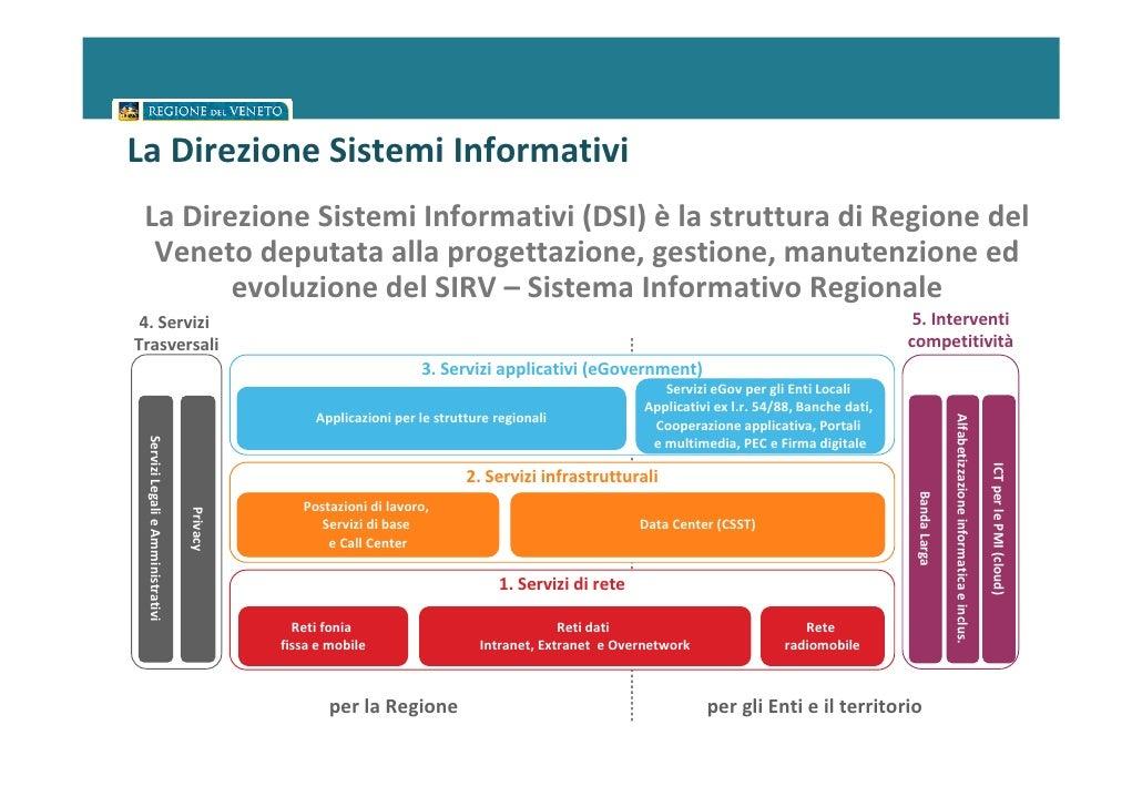 La Direzione Sistemi Informativi La Direzione Sistemi Informativi (DSI) è la struttura di Regione del  Veneto deputata all...
