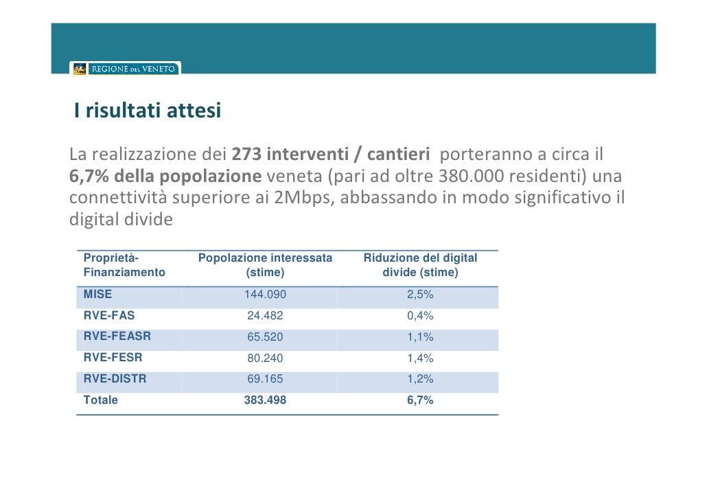 I risultati attesiLa realizzazione dei 273 interventi / cantieri porteranno a circa il6,7% della popolazione veneta (pari ...