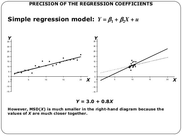 regression model Regression is a generic term for methods attempting to fit a model to observed data in order to quantify the relationship between two groups of variables.