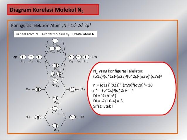 Tom Teori Orbital Molekul