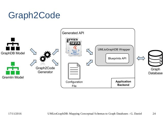 Umltographdb mapping conceptual schemas to graph databases umltographdb 24 malvernweather Gallery