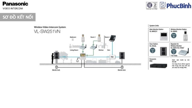 VIDEO INTERCOM PANASONIC VL-SW251